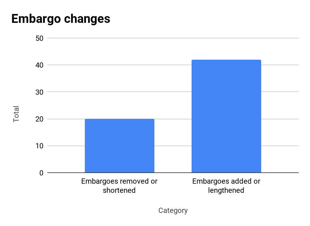 chart of embargo changes
